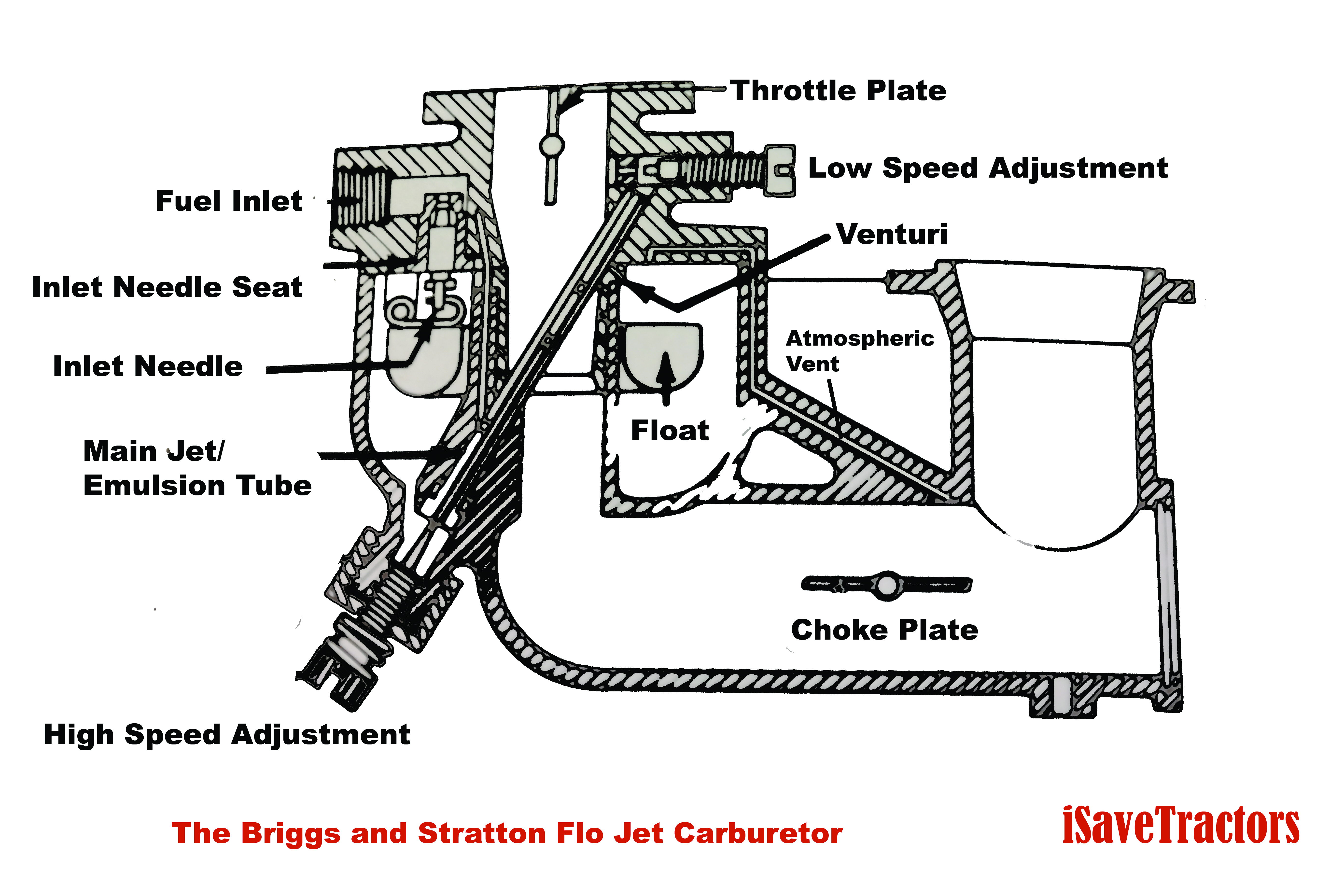 5Hp Briggs And Stratton Carburetor Diagram Briggs And Stratton Carb Adjustment Diagram Meta Wiring Diagrams