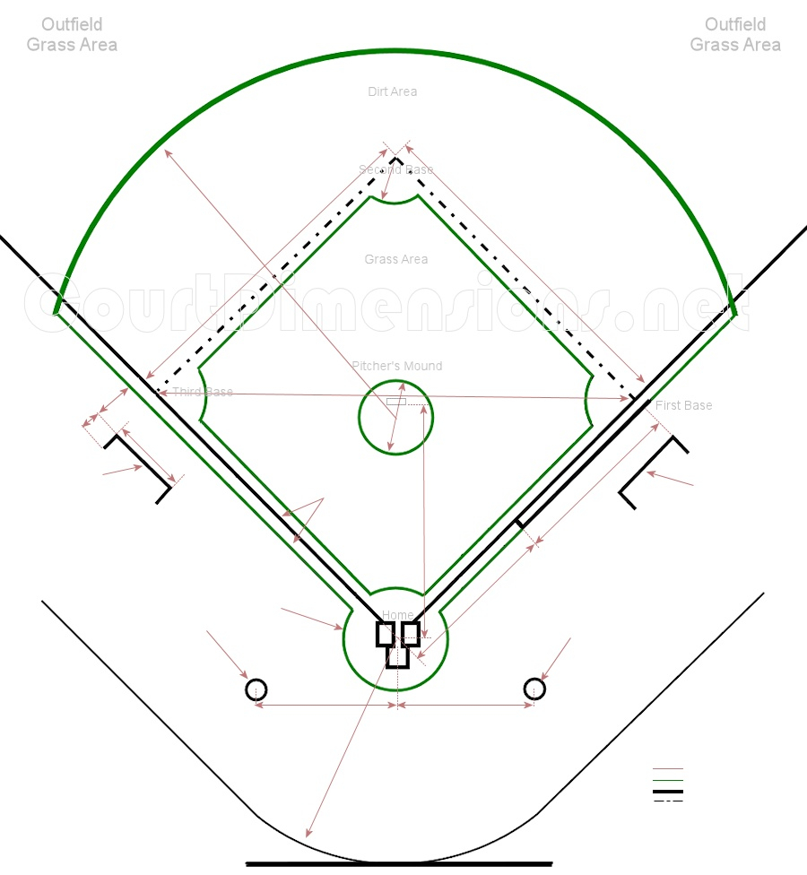 Baseball Field Diagram Baseball Field Dimensions Measurements