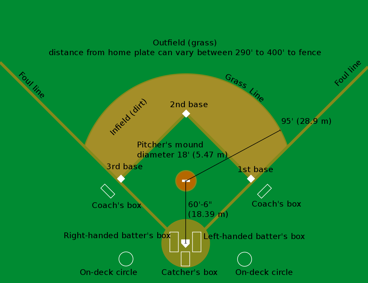Baseball Field Diagram Filebaseball Diamondsvg Wikimedia Commons