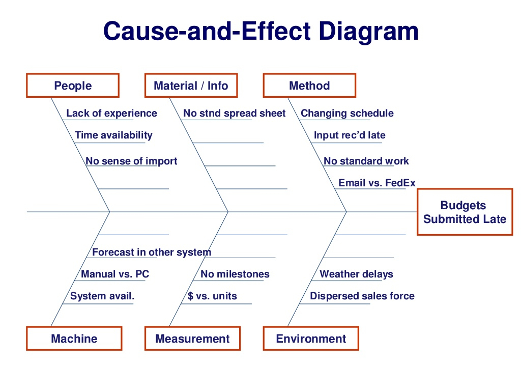 Cause And Effect Diagram Cause And Effect Diagram People Material