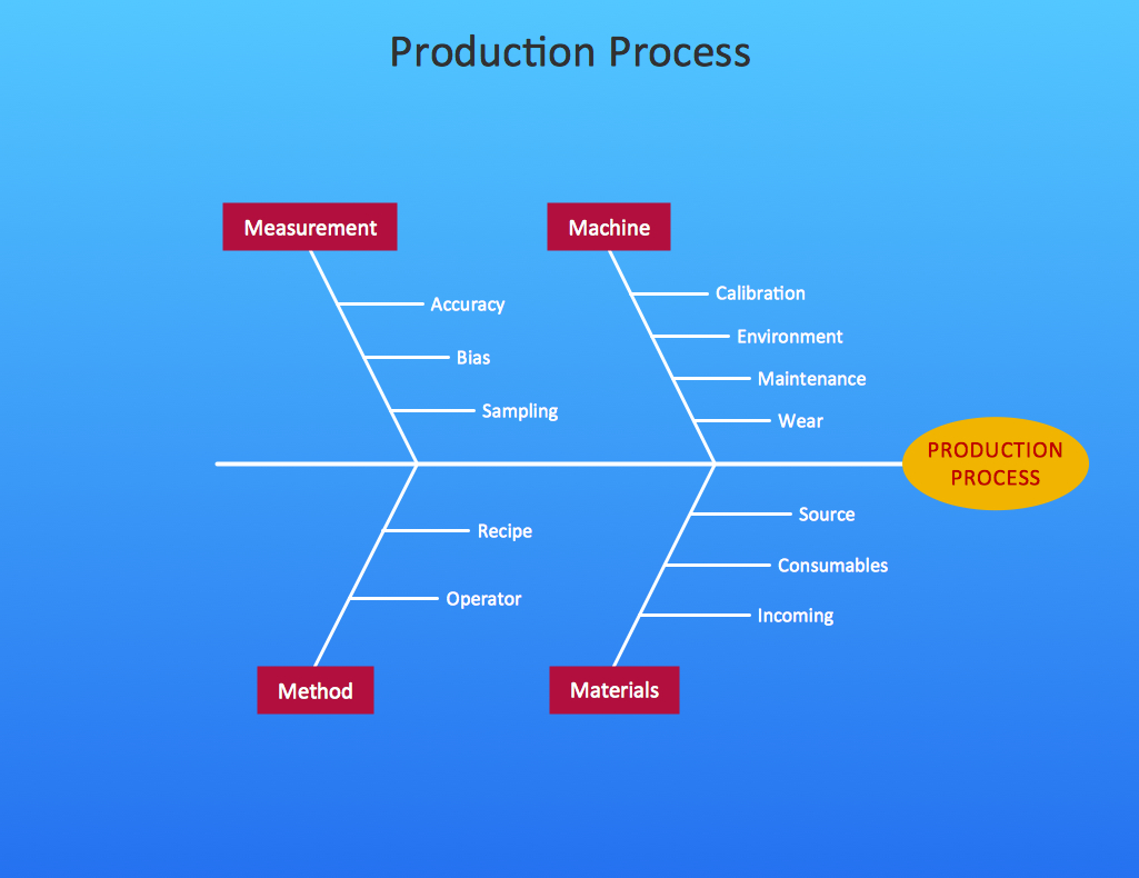 Cause And Effect Diagram Cause And Effect Diagram Professional Business Diagrams