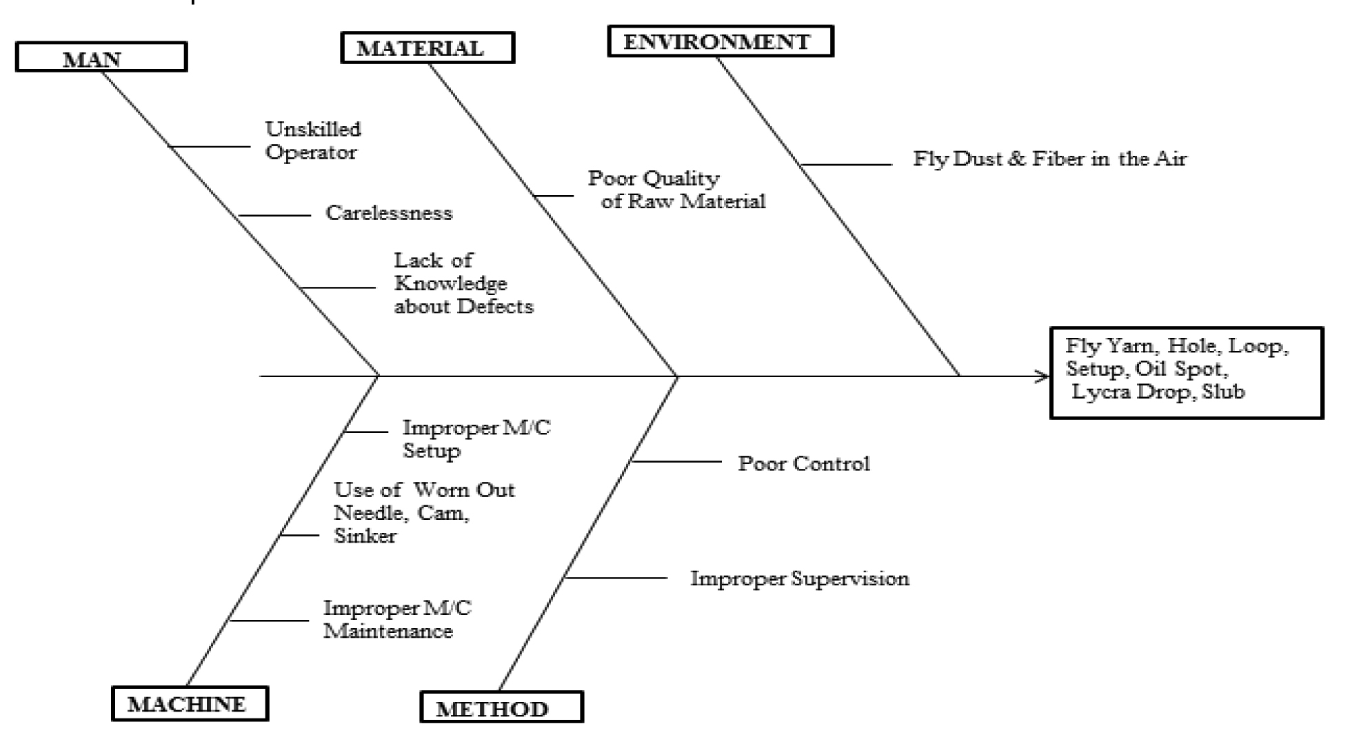 Cause And Effect Diagram Figure 2 Cause Effect Diagram Textile Today