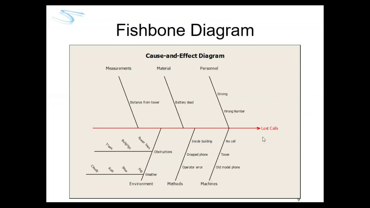 Cause And Effect Diagram How To Make A Cause And Effect Diagram Within Minitab Also Called Fishbone Or Ishikawa