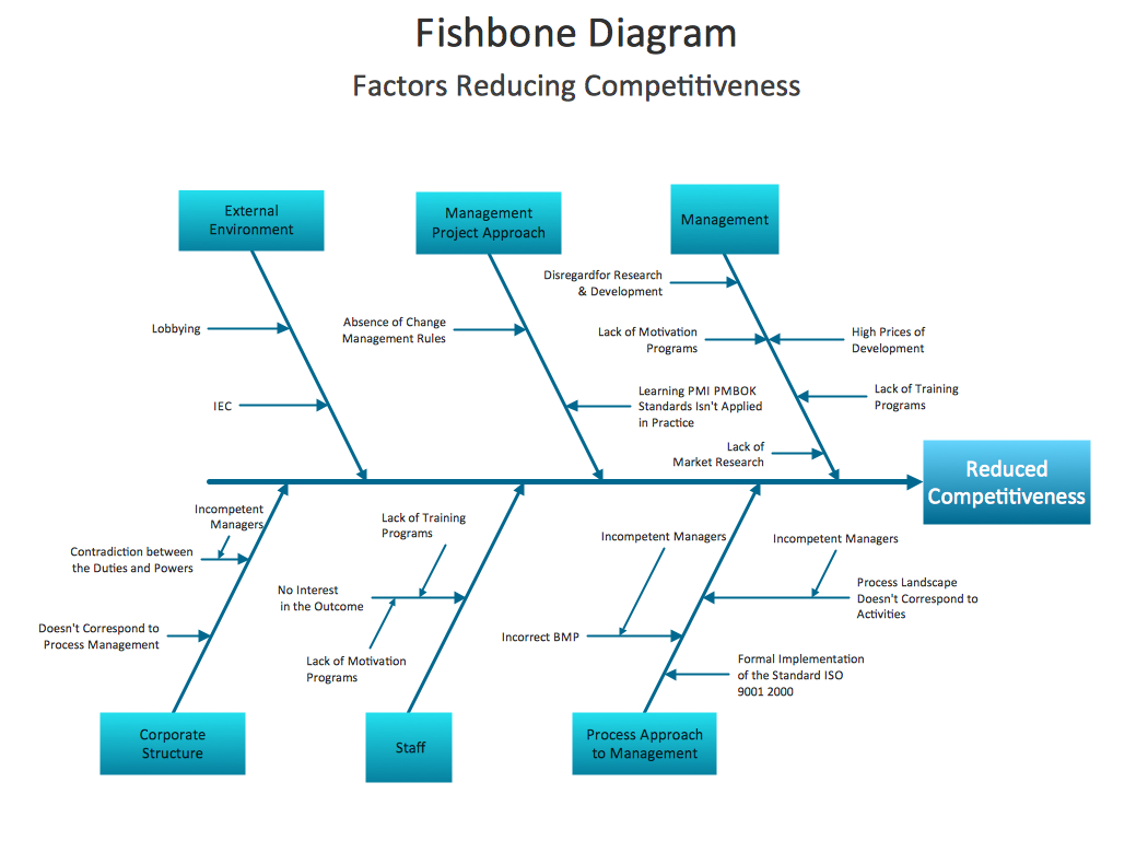 Cause And Effect Diagram When To Use A Fishbone Diagram Fishbone Diagram Design Element