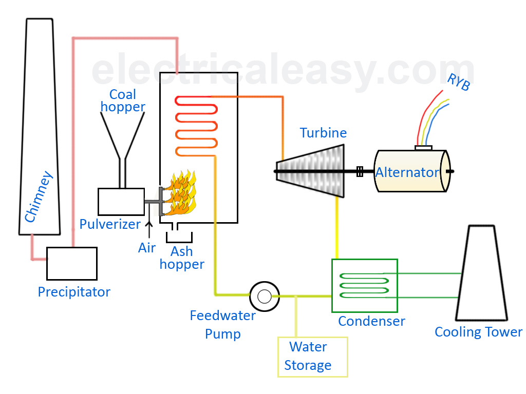 Coal Power Plant Diagram Basic Layout And Working Of A Thermal Power Plant Electricaleasy
