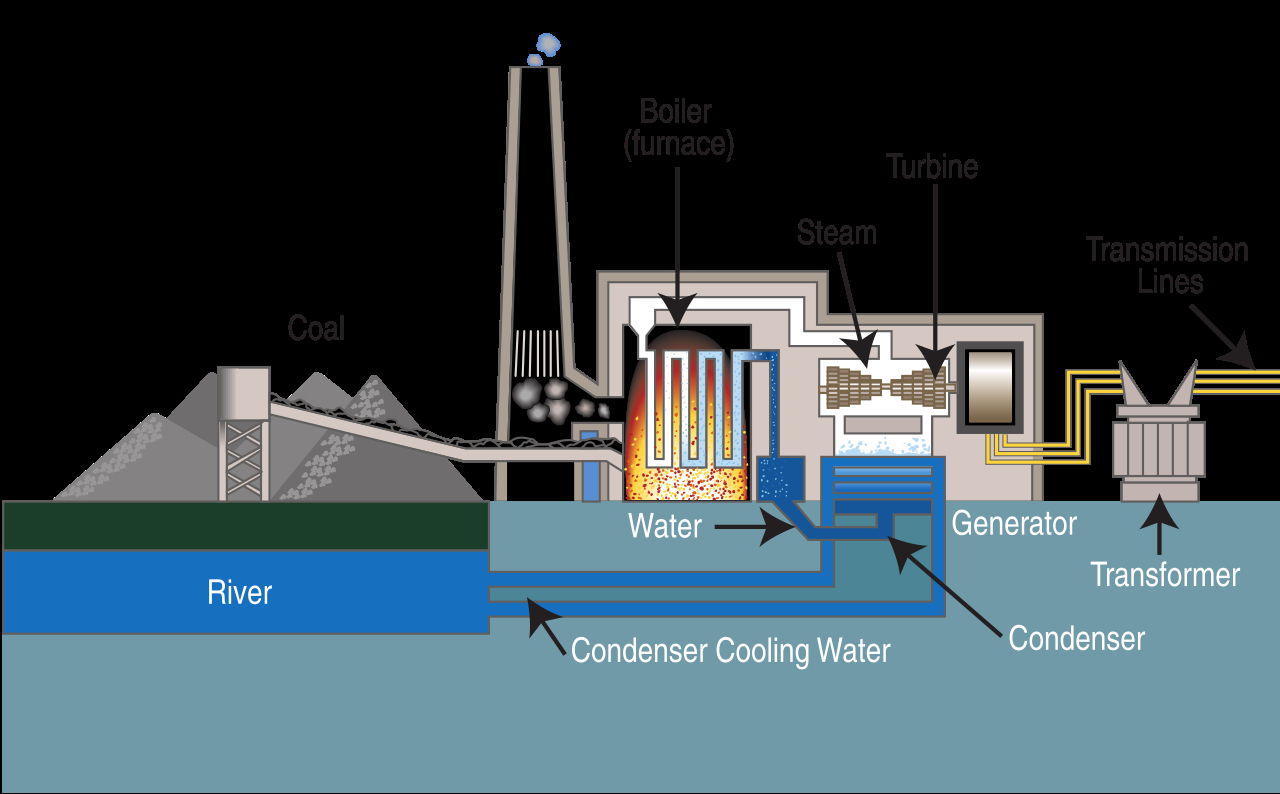 Coal Power Plant Diagram Filecoal Fired Power Plant Diagramsvg Wikipedia