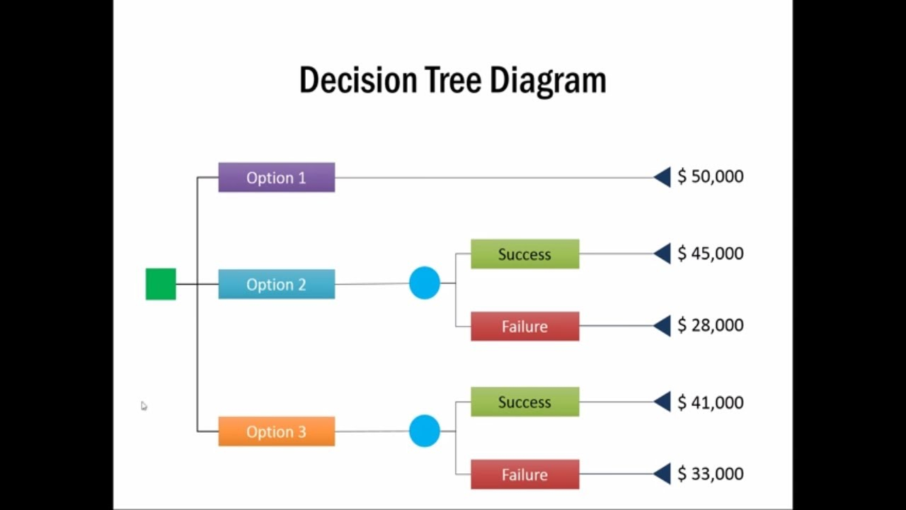 Create A Tree Diagram How To Create Decision Tree Diagram Management Models Powerpoint Series