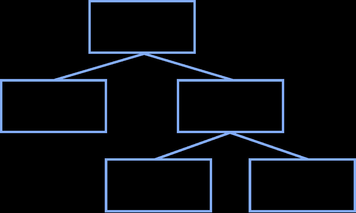 Create A Tree Diagram How To Draw Up A Hierarchical Tree Diagram For Taxonomic Wiring