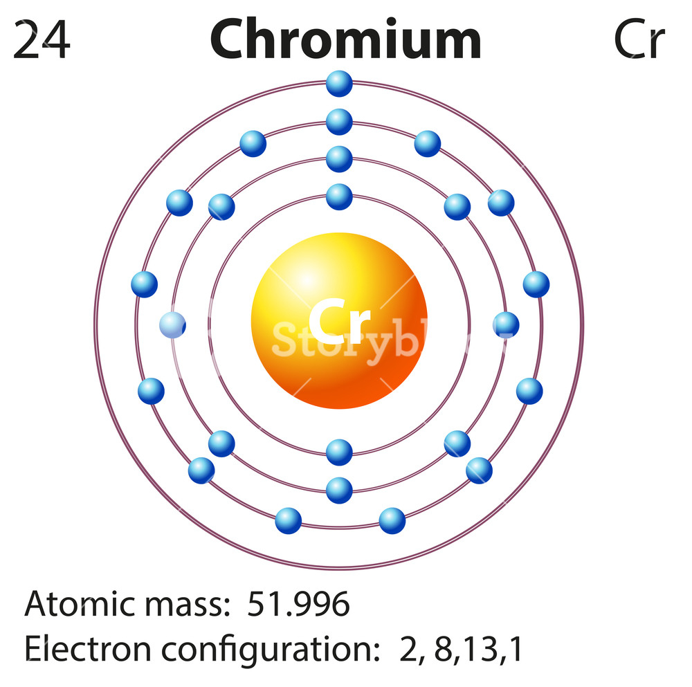 Diagram Of An Atom A Diagram Of An Atom Of Chromium Wiring Diagram Project