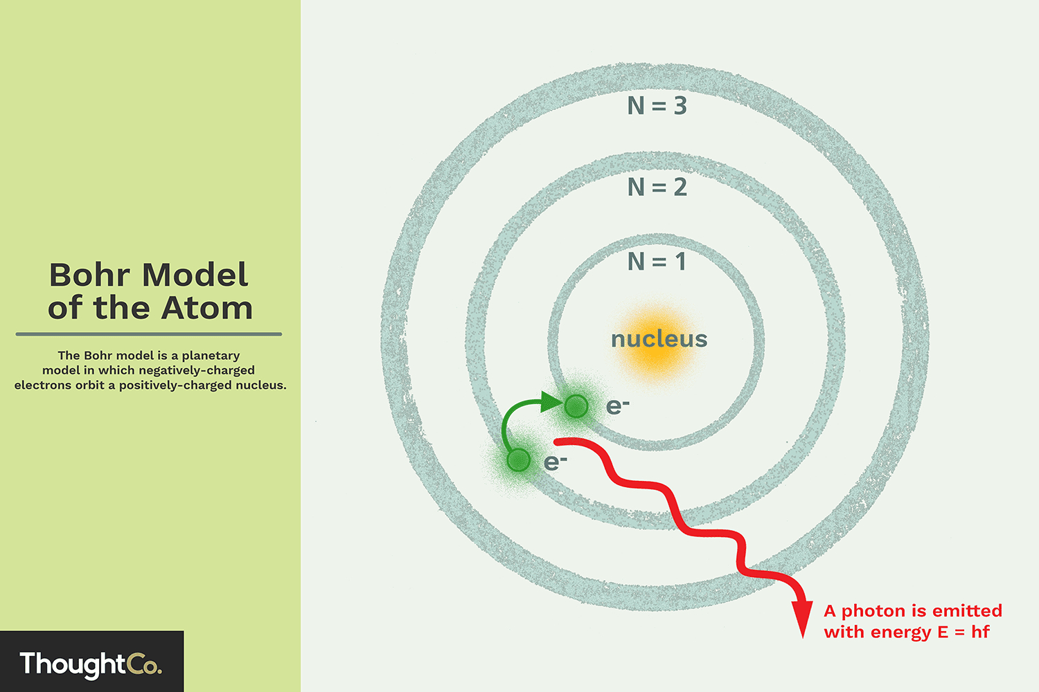 Diagram Of An Atom Bohr Model Of The Atom Overview And Examples
