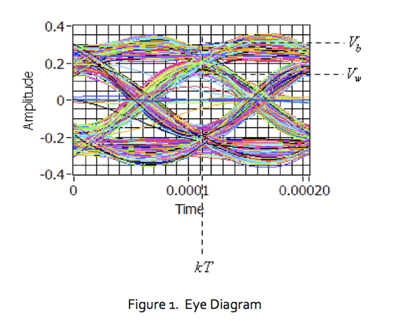 Diagram Of The Eye Lab 10 The Eye Diagram National Instruments