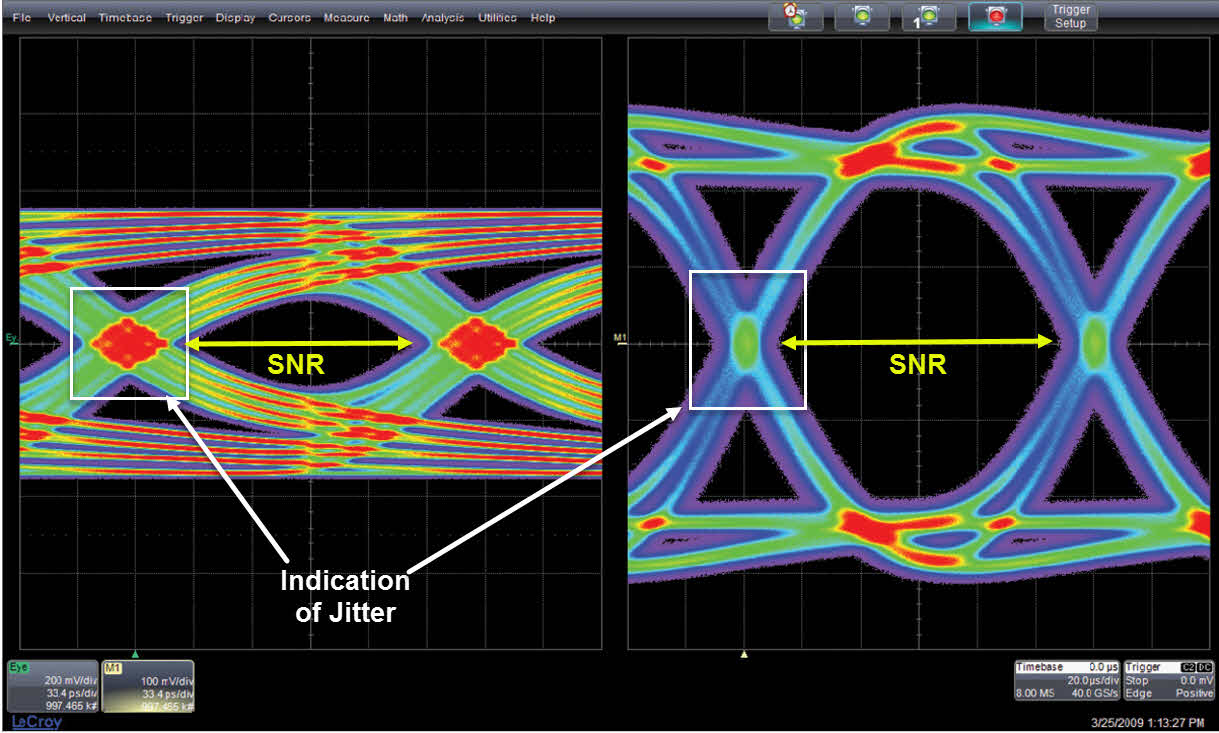 Diagram Of The Eye What Does An Eye Diagram Or Eye Pattern On An Oscilloscope Mean