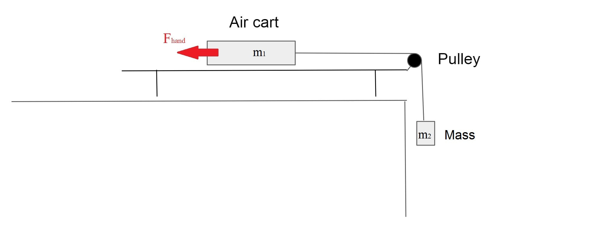 Free Body Diagram A5s18 Physics 5 Labs