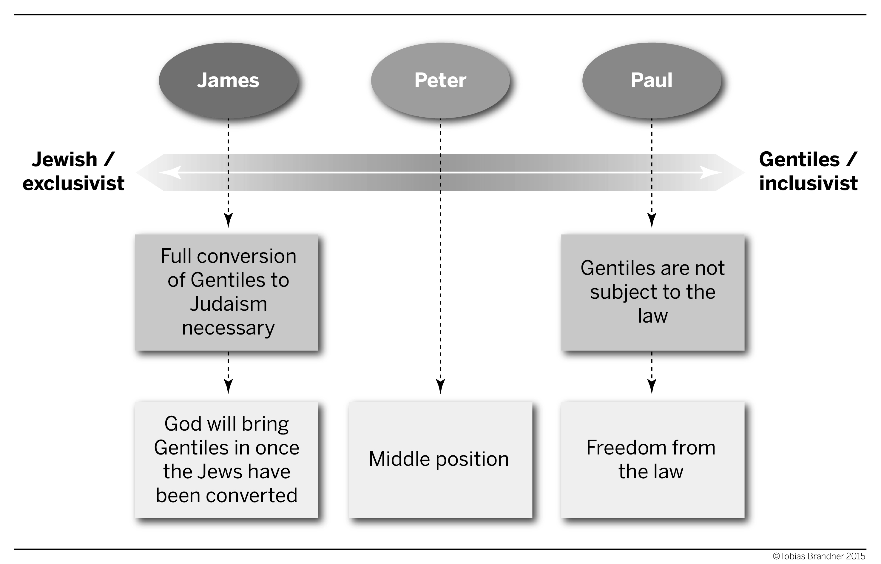 Missionary Position Diagram A Concise History Of Western Christianity The Early And Medieval Period