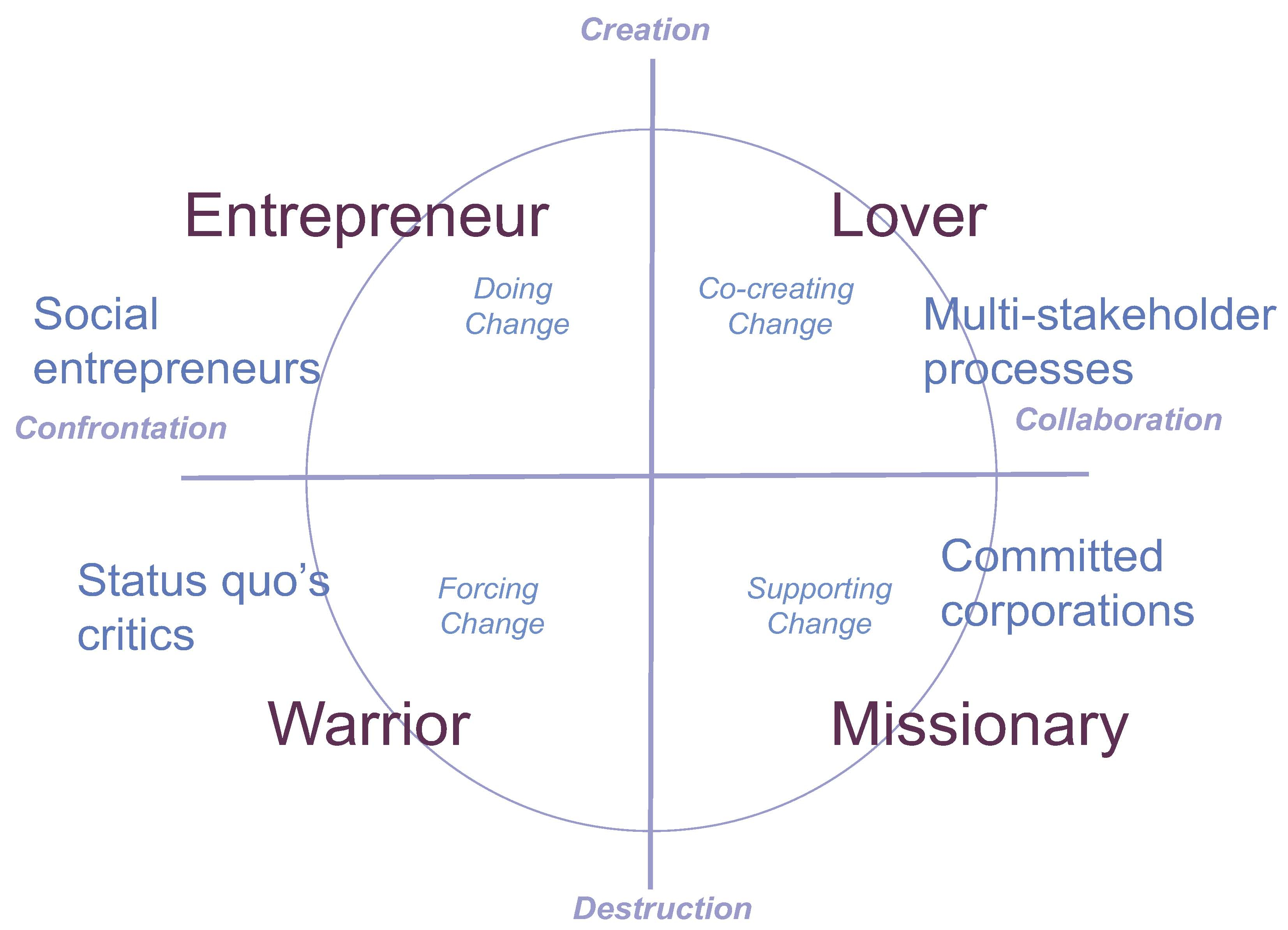 Missionary Position Diagram Four Strategies For Transformation Networking Action