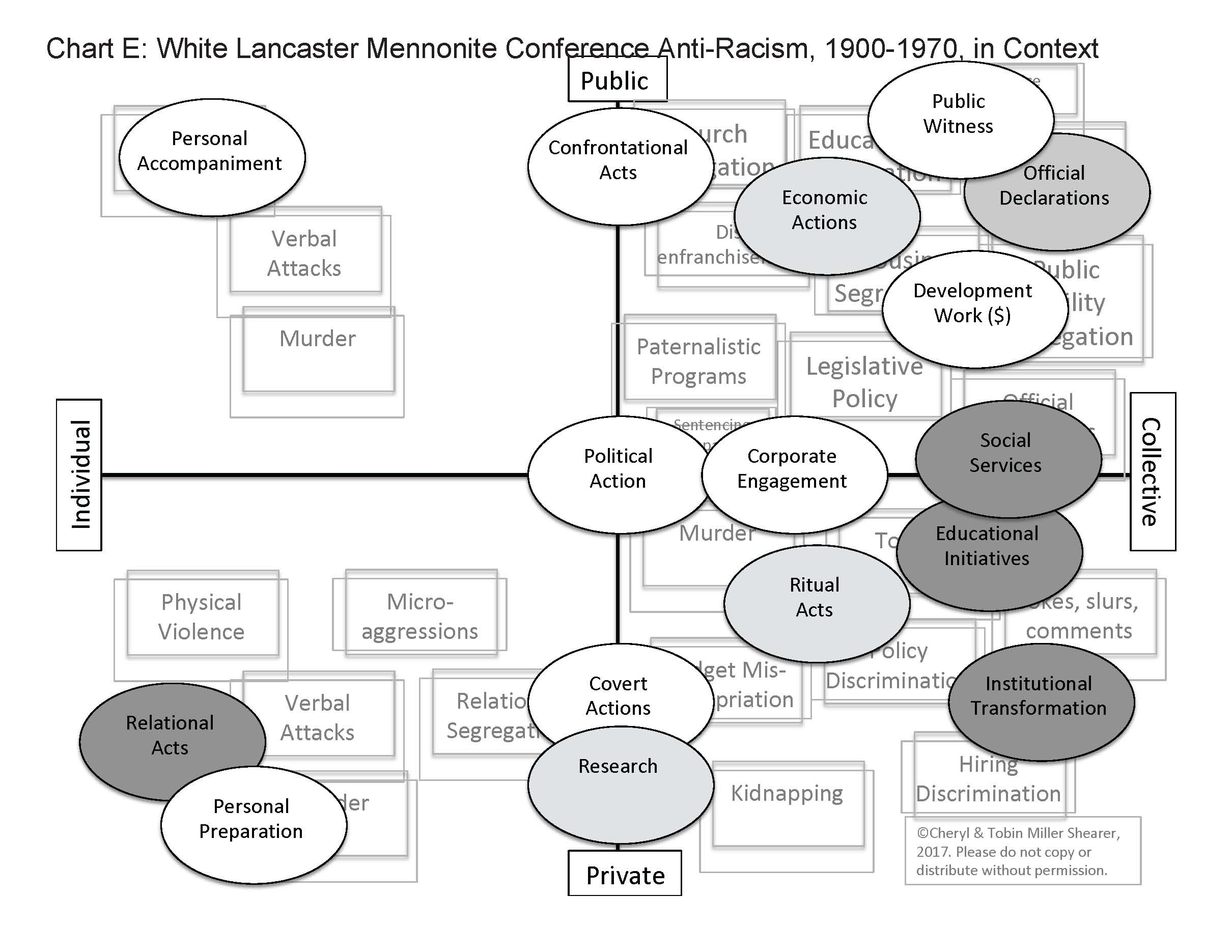 Missionary Position Diagram Missing Pieces Lancaster Mennonite Conference Racism And Us