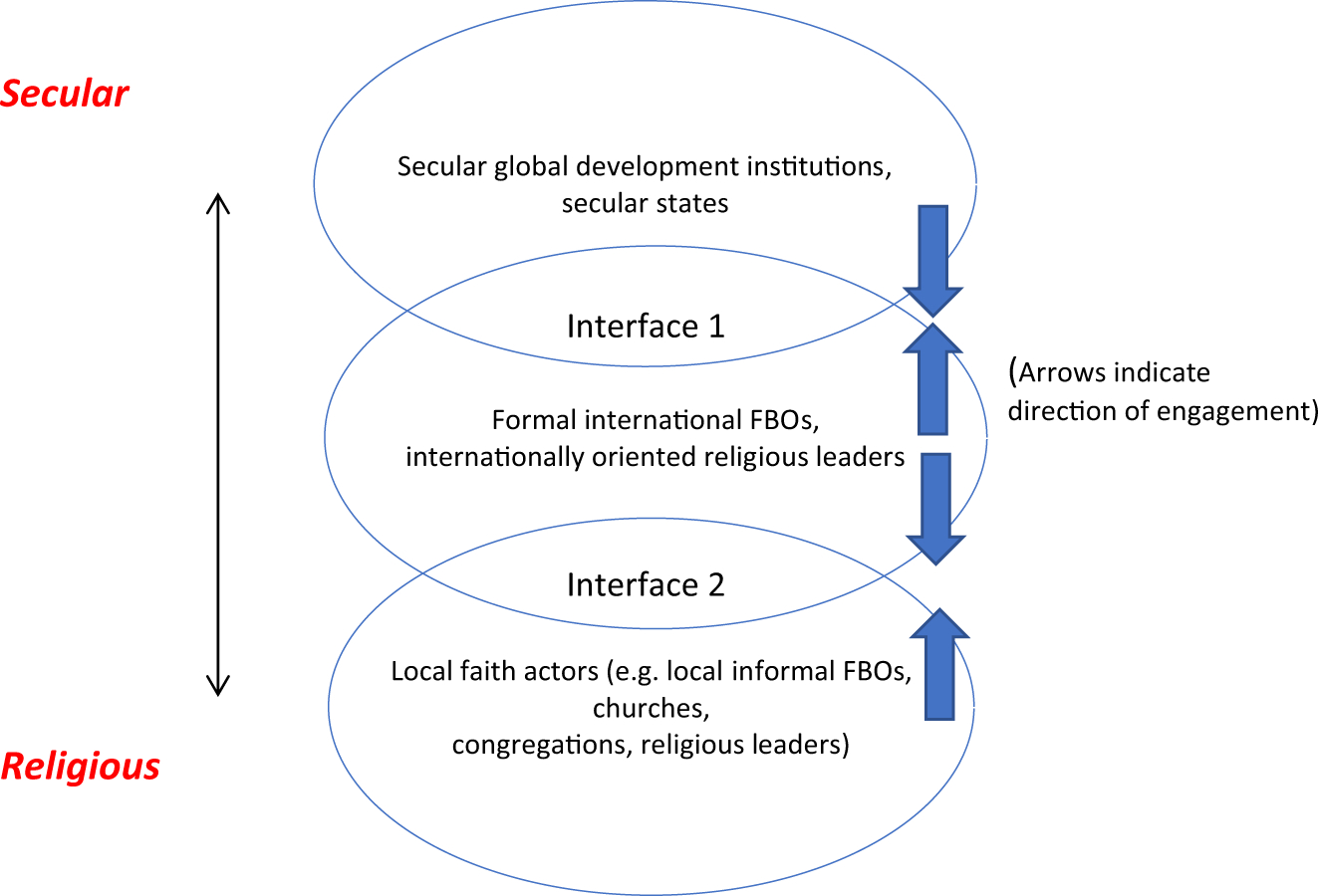 Missionary Position Diagram Religions Poverty Reduction And Global Development Institutions