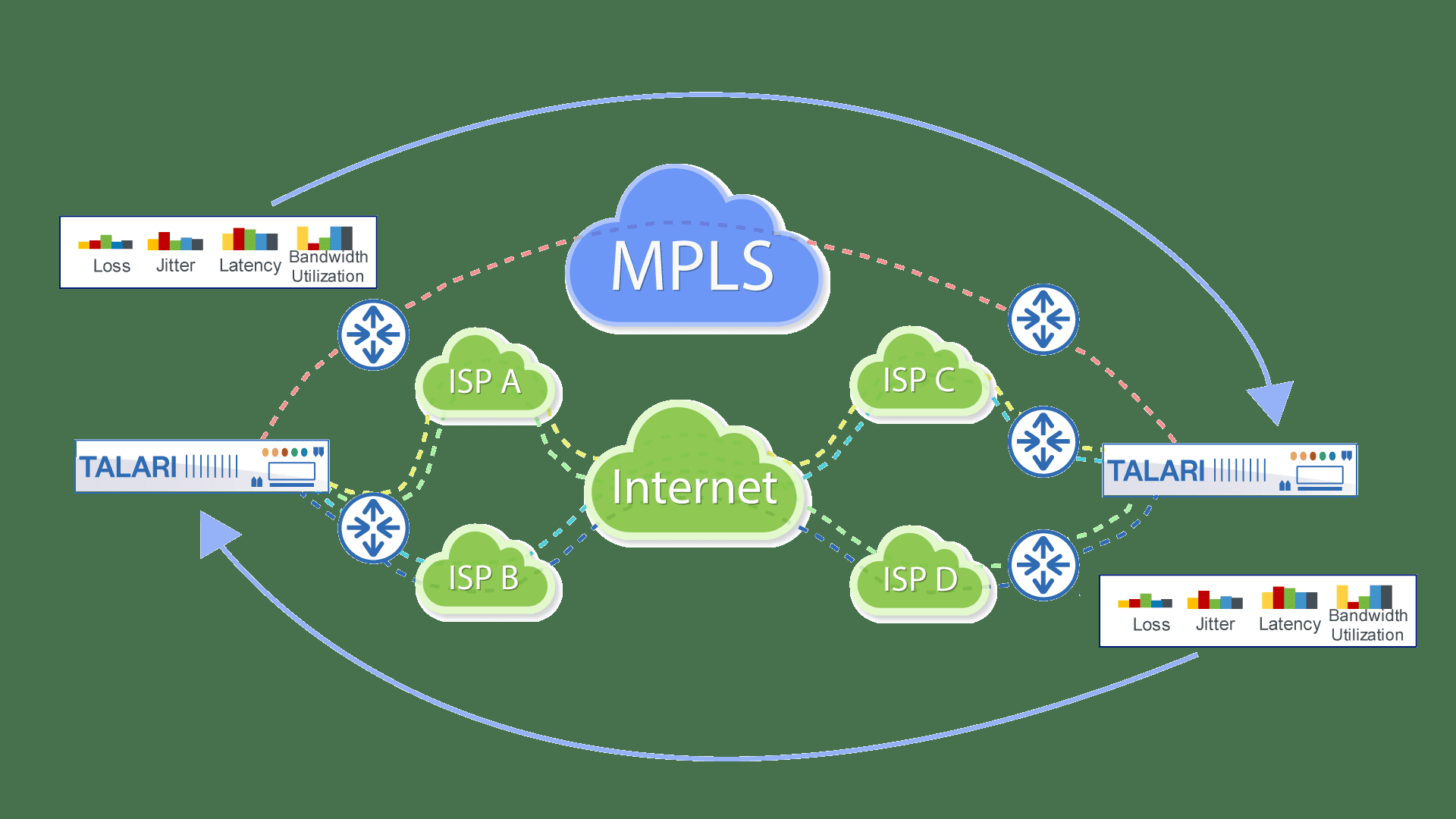 Mpls Network Diagram Coming Fresh To An Sd Wan Company An Interview With Talari Networks