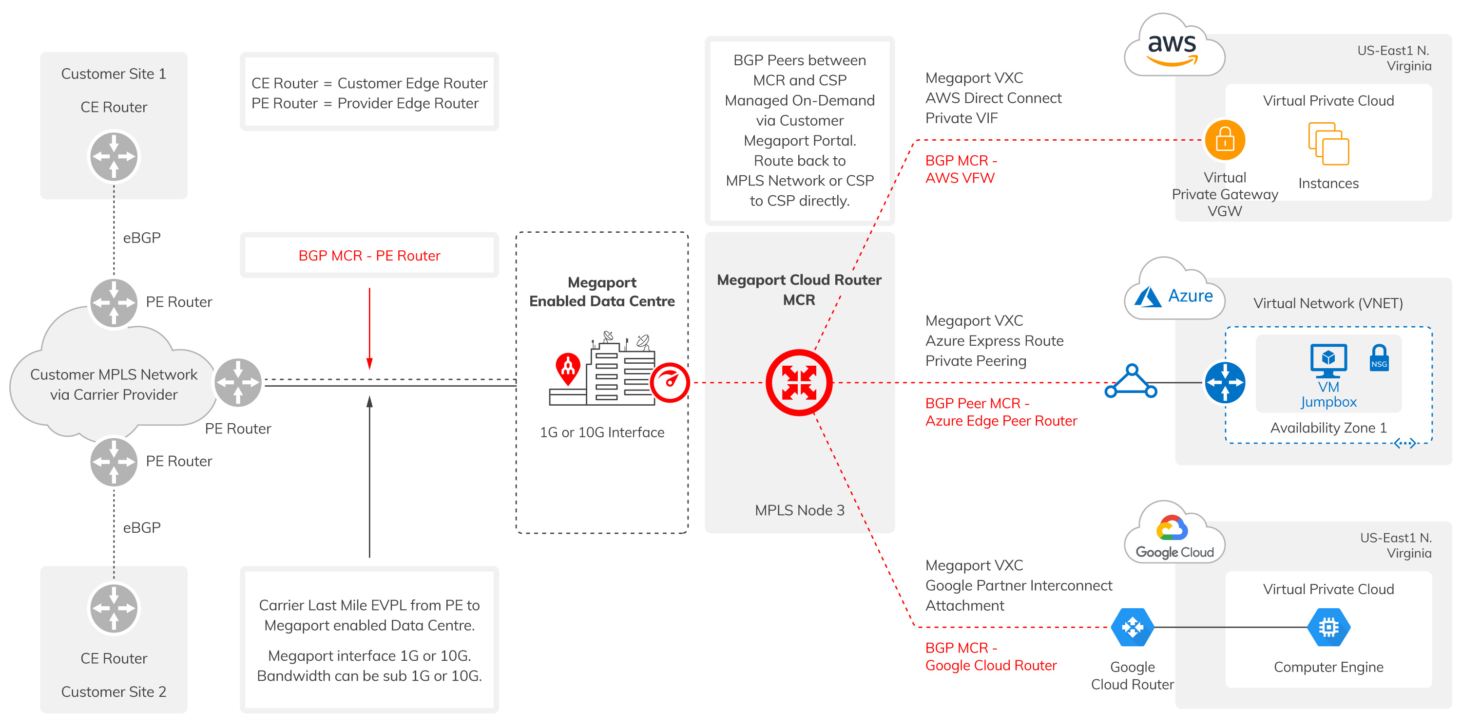 Mpls Network Diagram Connecting An Mpls Network To The Cloud Megaport Networks