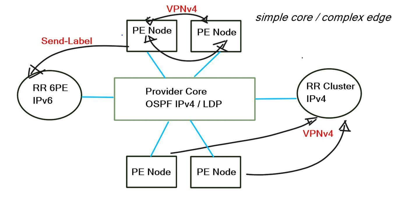 Mpls Network Diagram How To Build A Large Scale Bgp Mpls Service Provider Network And