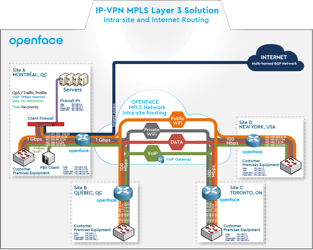 Mpls Network Diagram Mpls Network Ip Vpn Openface Private Network
