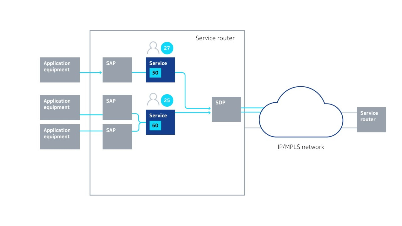 Mpls Network Diagram Nokia Service Routing Ipmpls Networking For Industries And Public Sector
