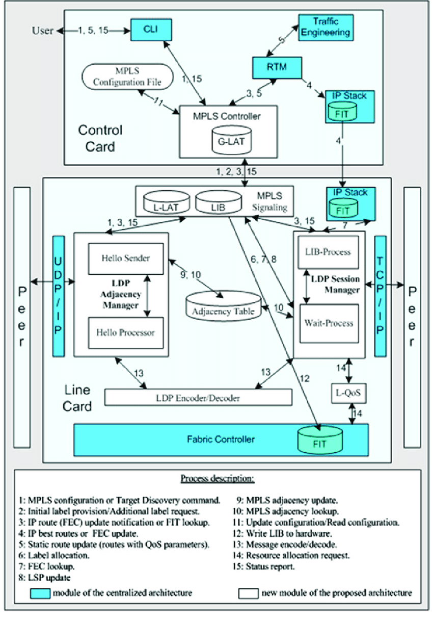 Mpls Network Diagram Proposed Distributed Mplsldp Architecture For Ng Routers Download