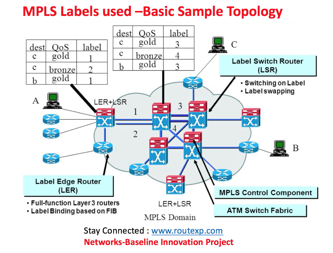 Mpls Network Diagram Short Note On Mpls Special Purpose Label Values Route Xp Networks