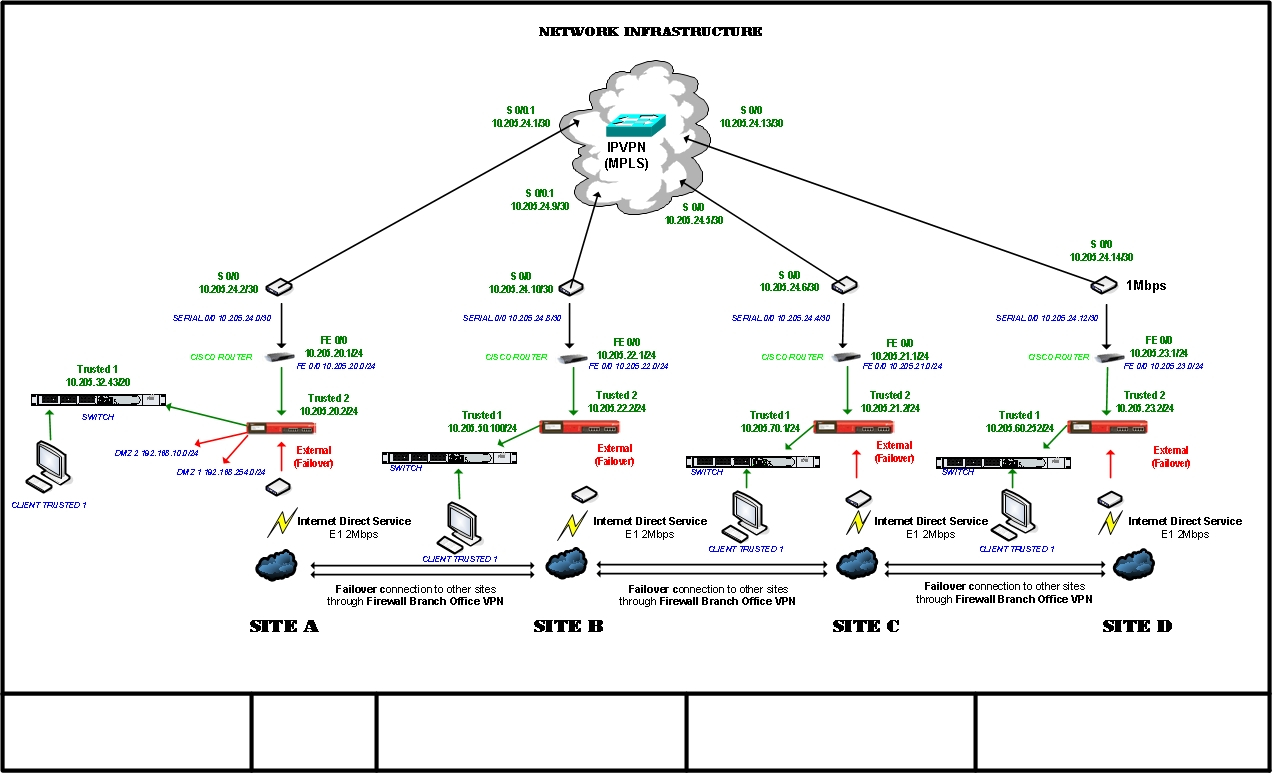 Mpls Network Diagram Watchguard Firebox Get Internet Connection To Other Site Through Mpls