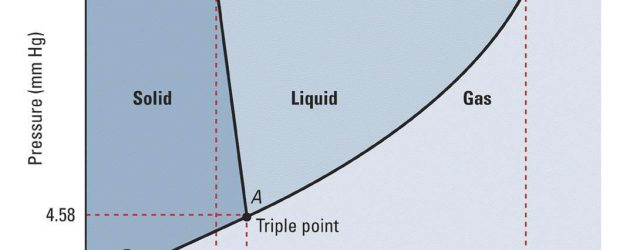 Phase Diagram Of Water Using The Phase Diagram For H2o What Phase Is Water In At 1 Atm