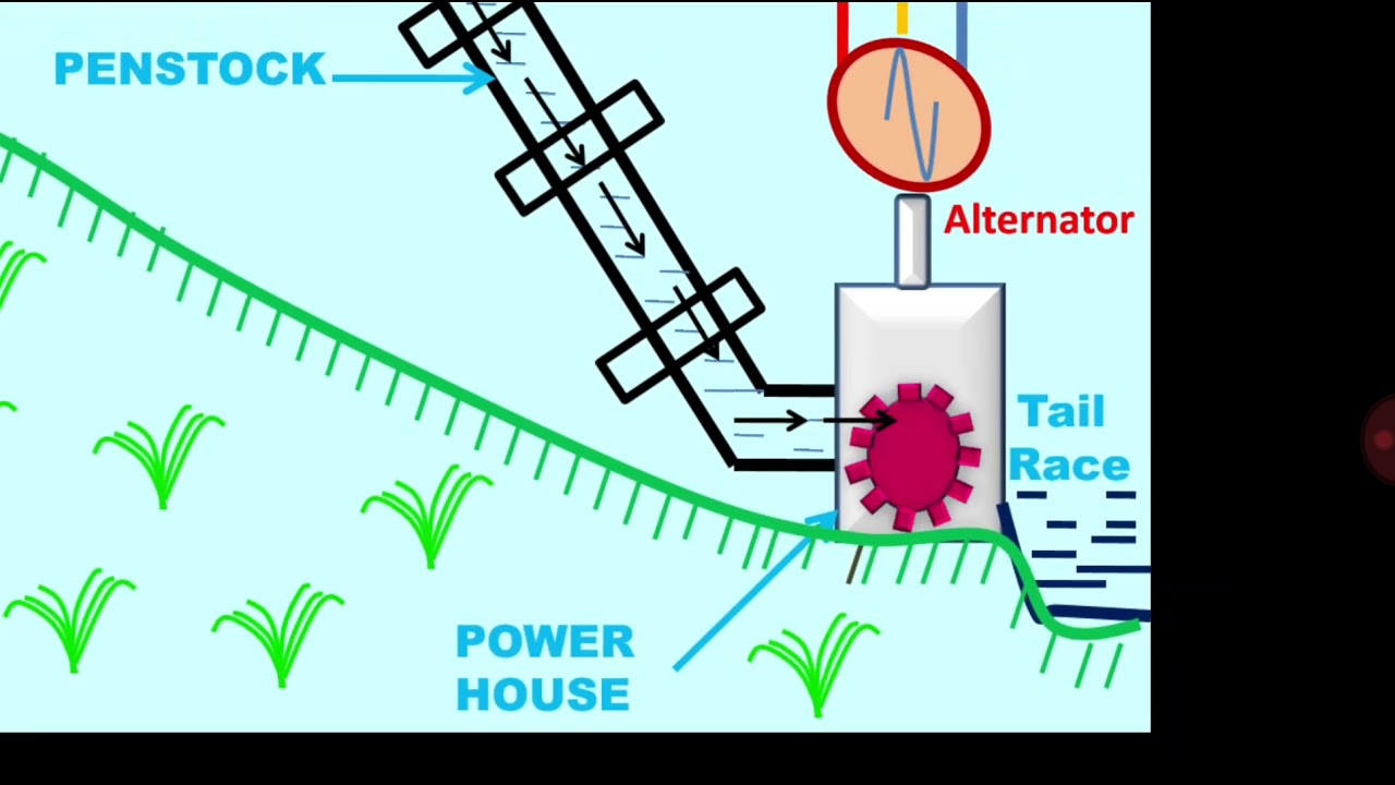 Power Plant Diagram Hydro Power Plant Block Diagram Wiring Diagram Library