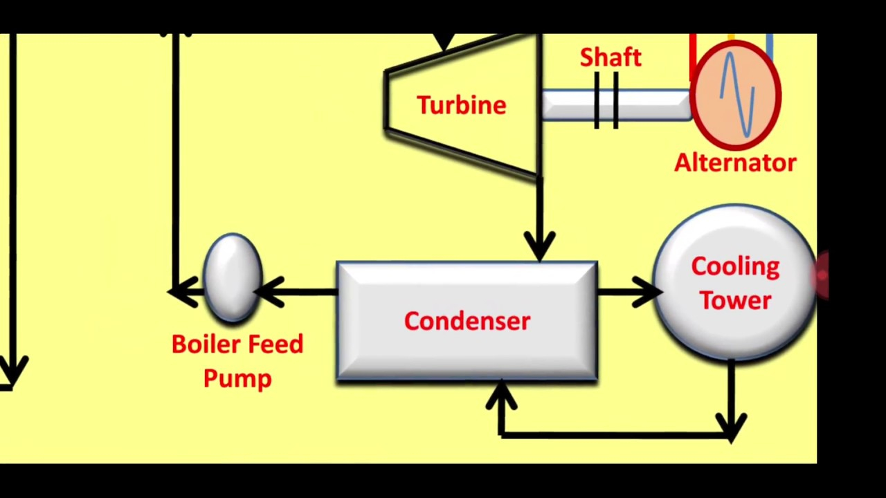 Power Plant Diagram Nuclear Power Plant Diagram Animation Wiring Diagram Content
