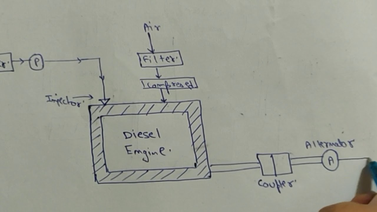 Power Plant Diagram Power Plant Engineering Layout Today Wiring Schematic Diagram
