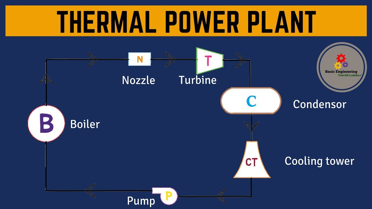 Power Plant Diagram Thermal Power Plant Animation Diagram Bookmark About Wiring Diagram