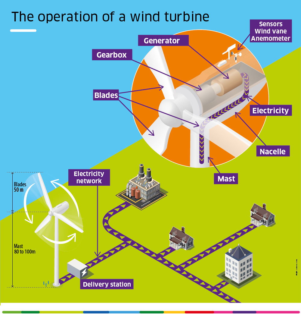 Power Plant Diagram Wind Power Plant Diagram Wiring Diagram Bookmark