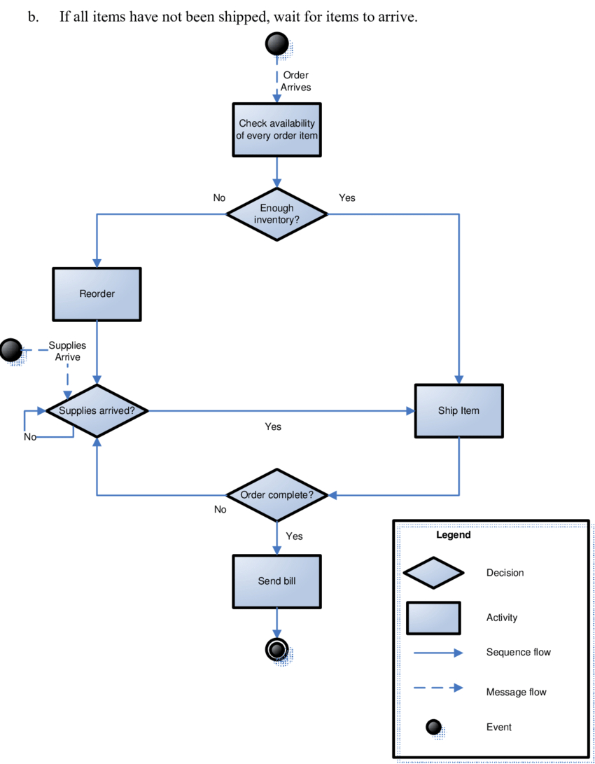 Process Flow Diagram Netbackup 7 5 Process Flow Diagram Today Wiring Schematic Diagram