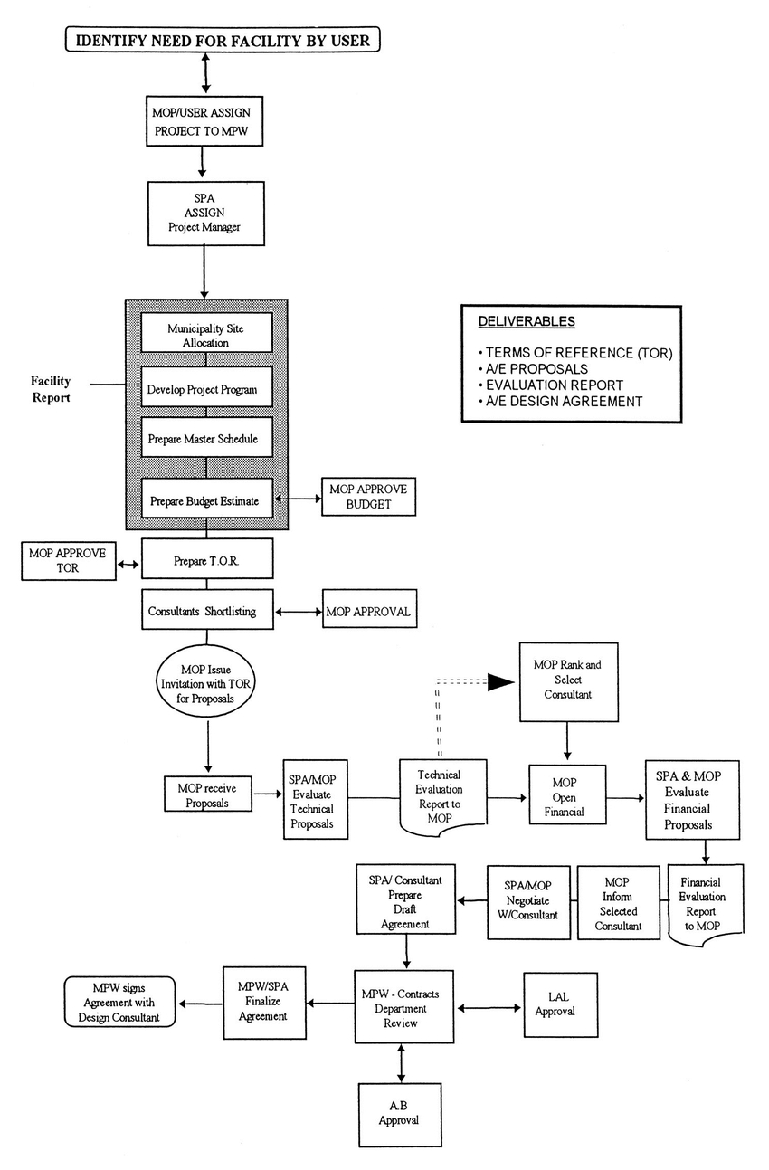 Process Flow Diagram Pre Design Process Flow Chart Download Scientific Diagram