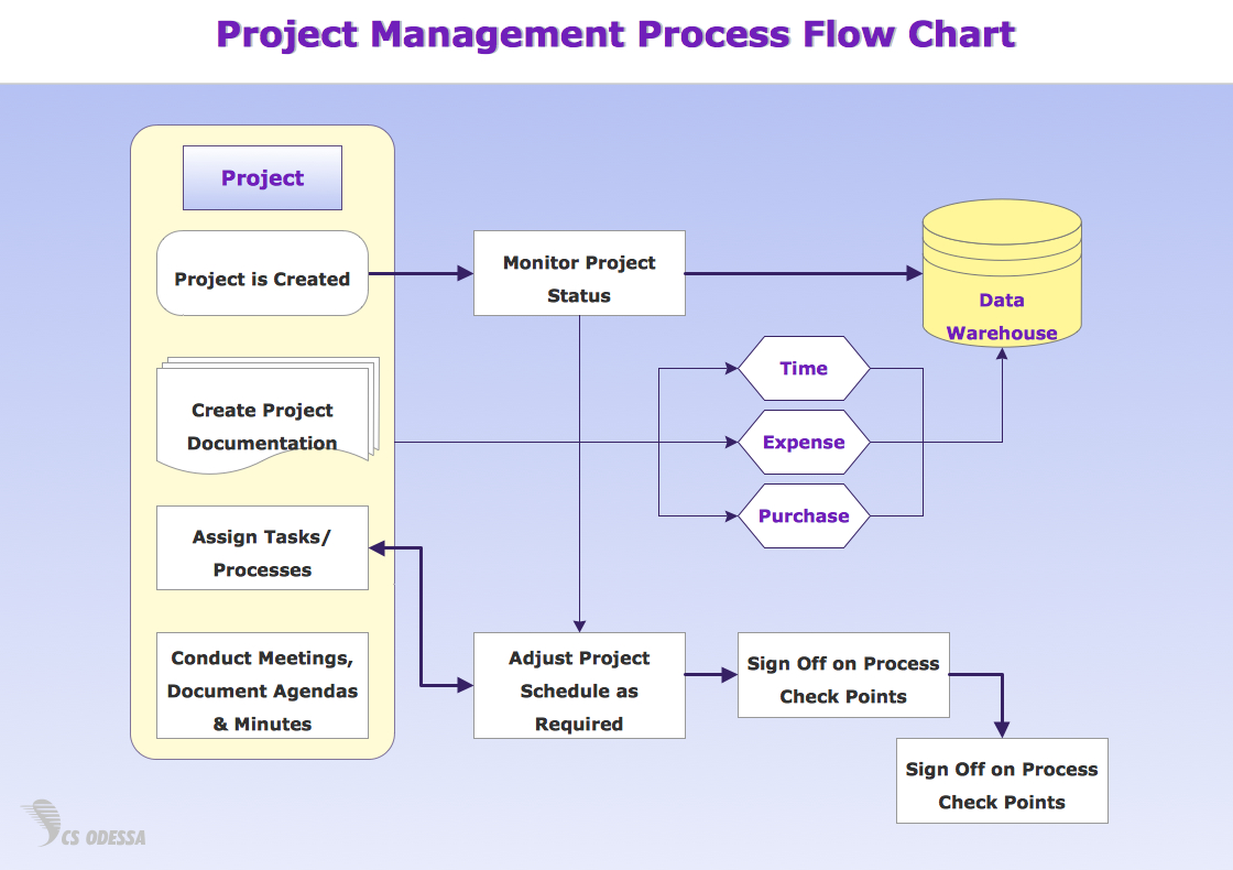 Process Flow Diagram Process Flow Diagram Requirements Wiring Diagram Information