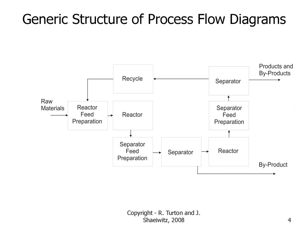 Process Flow Diagram Structure And Synthesis Of The Process Flow Diagram Ppt Download