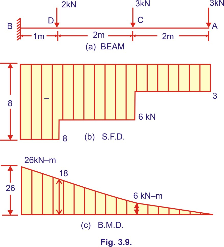 Shear And Moment Diagrams Beam Deflections Force Moment Diagram Shear And Moment Diagrams
