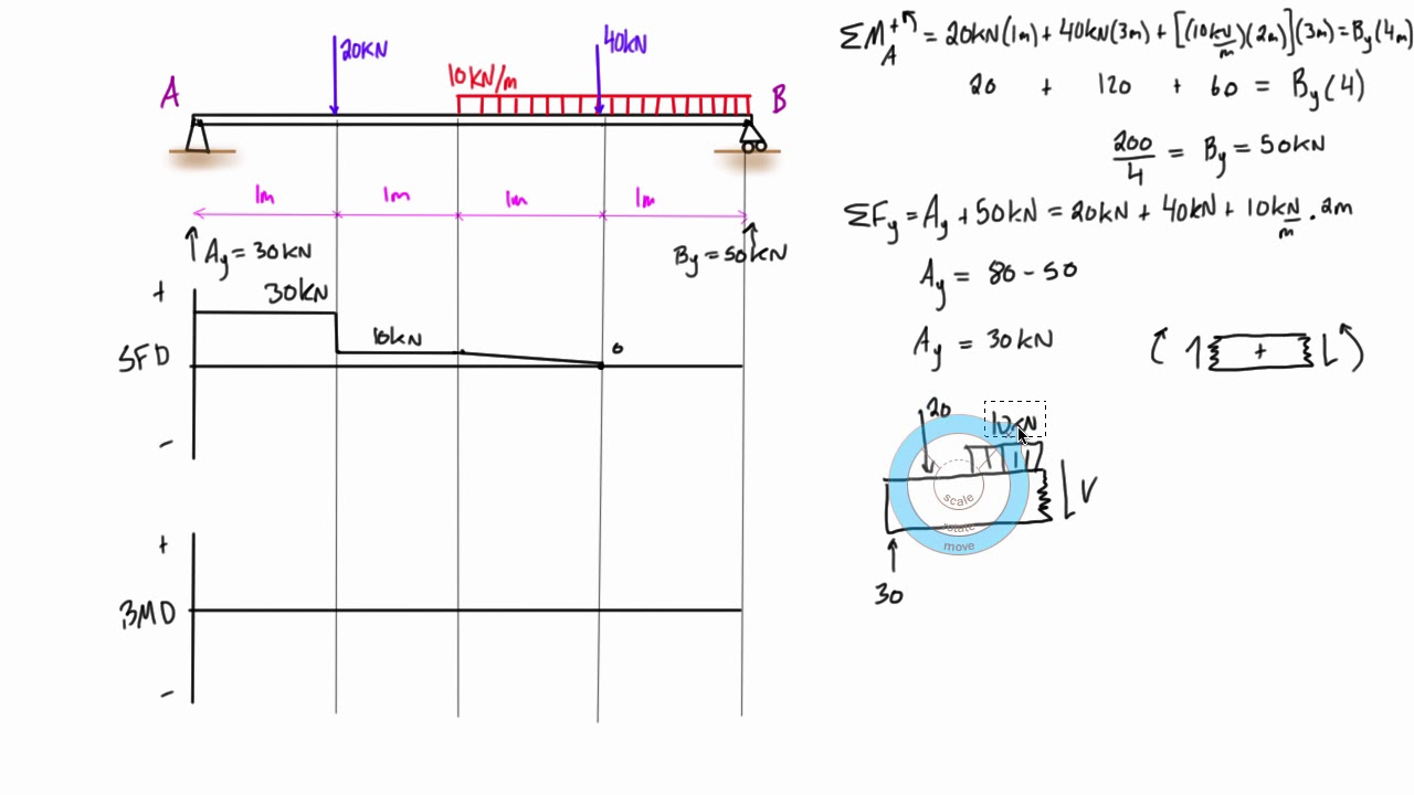 Shear And Moment Diagrams Of Beams Shear Force Bending Moment Diagram Learn Engineering