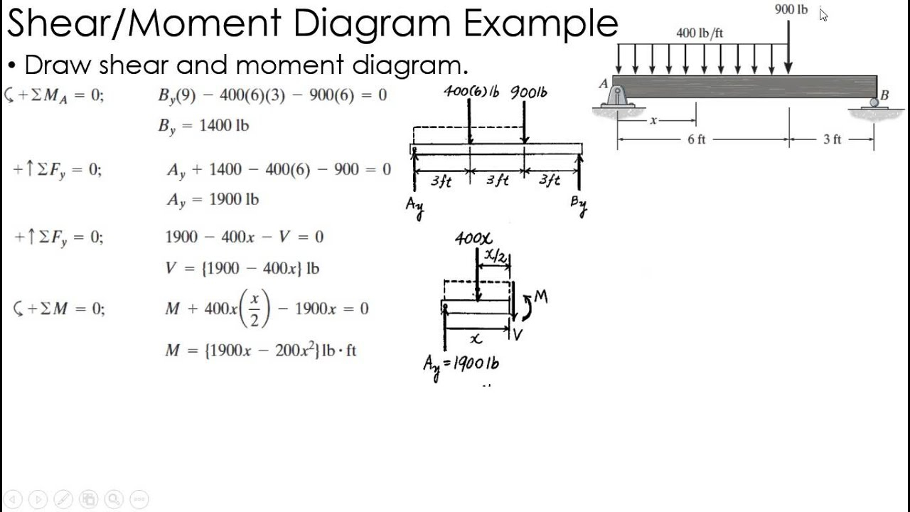 Shear And Moment Diagrams Shear And Moment Diagram Example 3 Mechanics Of Materials Wiring