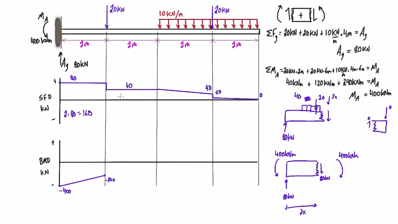 Shear And Moment Diagrams Shear Bending Moment Diagrams Today Diagram Database