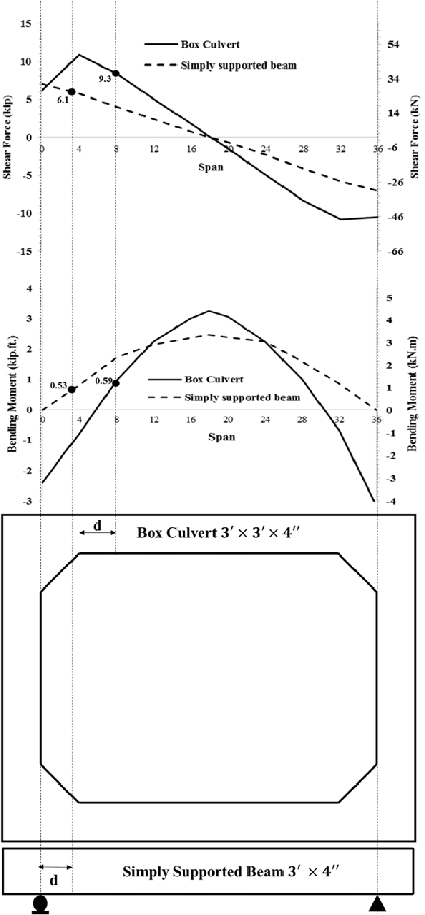 Shear And Moment Diagrams Shear Force And Bending Moment Diagrams For Box Culvert 3 3 3 3 4