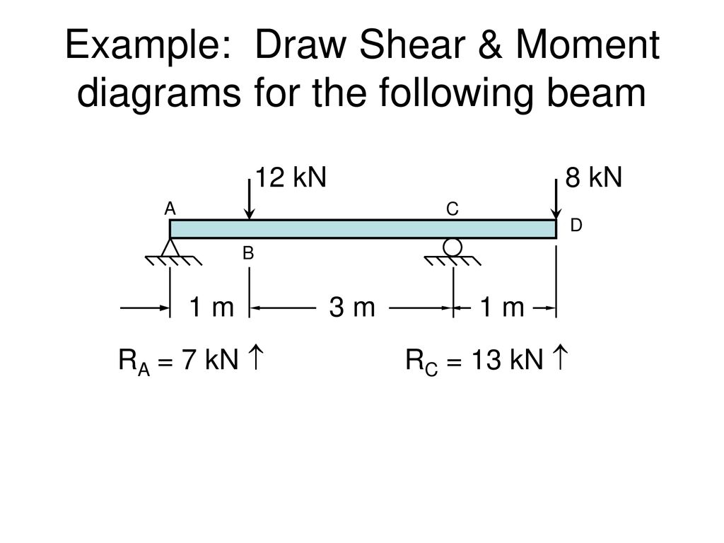 Shear And Moment Diagrams Shear Force Bending Moment Diagrams Ppt Download