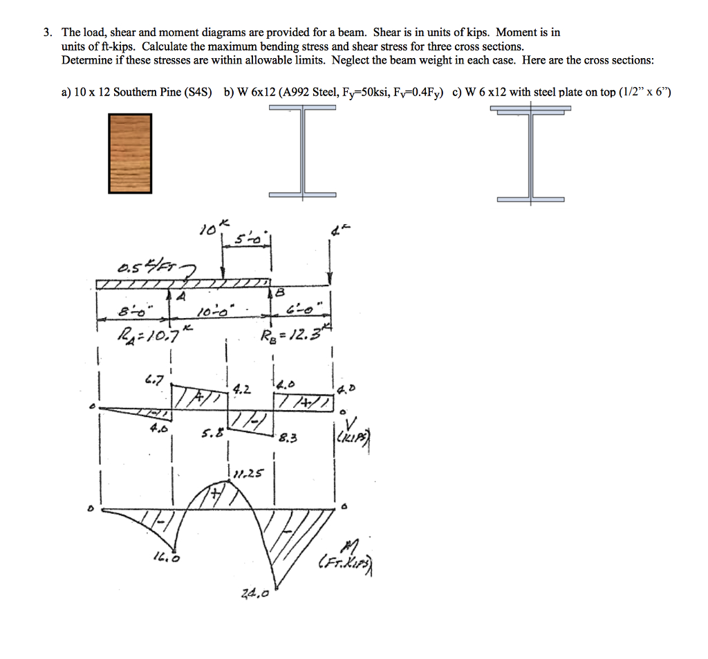 Shear And Moment Diagrams Solved 3 The Load Shear And Moment Diagrams Are Provide