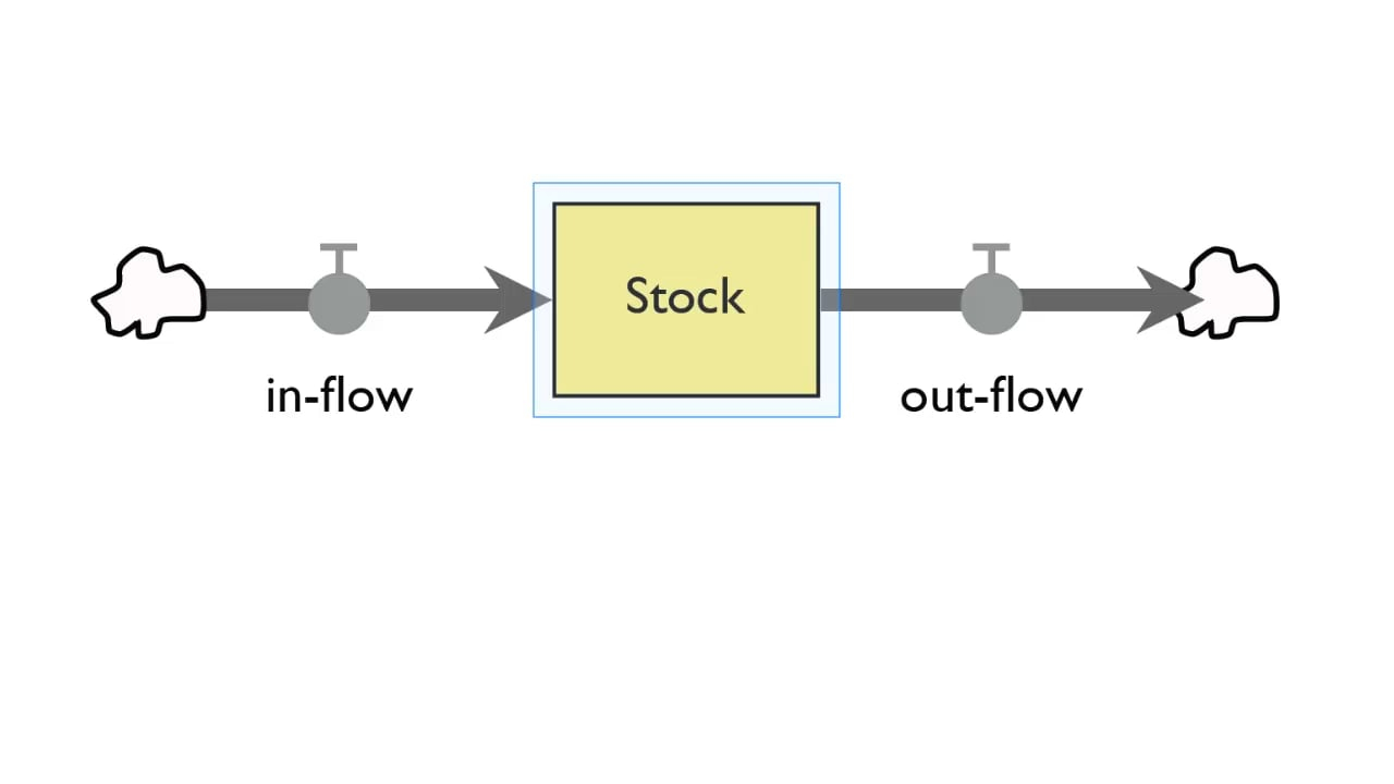 Stock And Flow Diagram Introduction To Systems Stock And Flow Diagrams