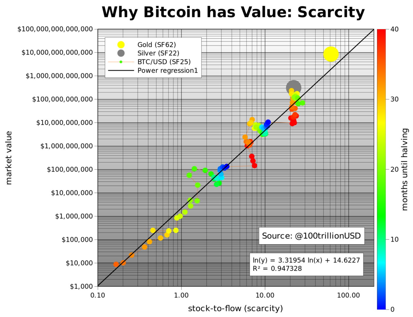 Stock And Flow Diagram Modeling Bitcoins Value With Scarcity Planb Medium