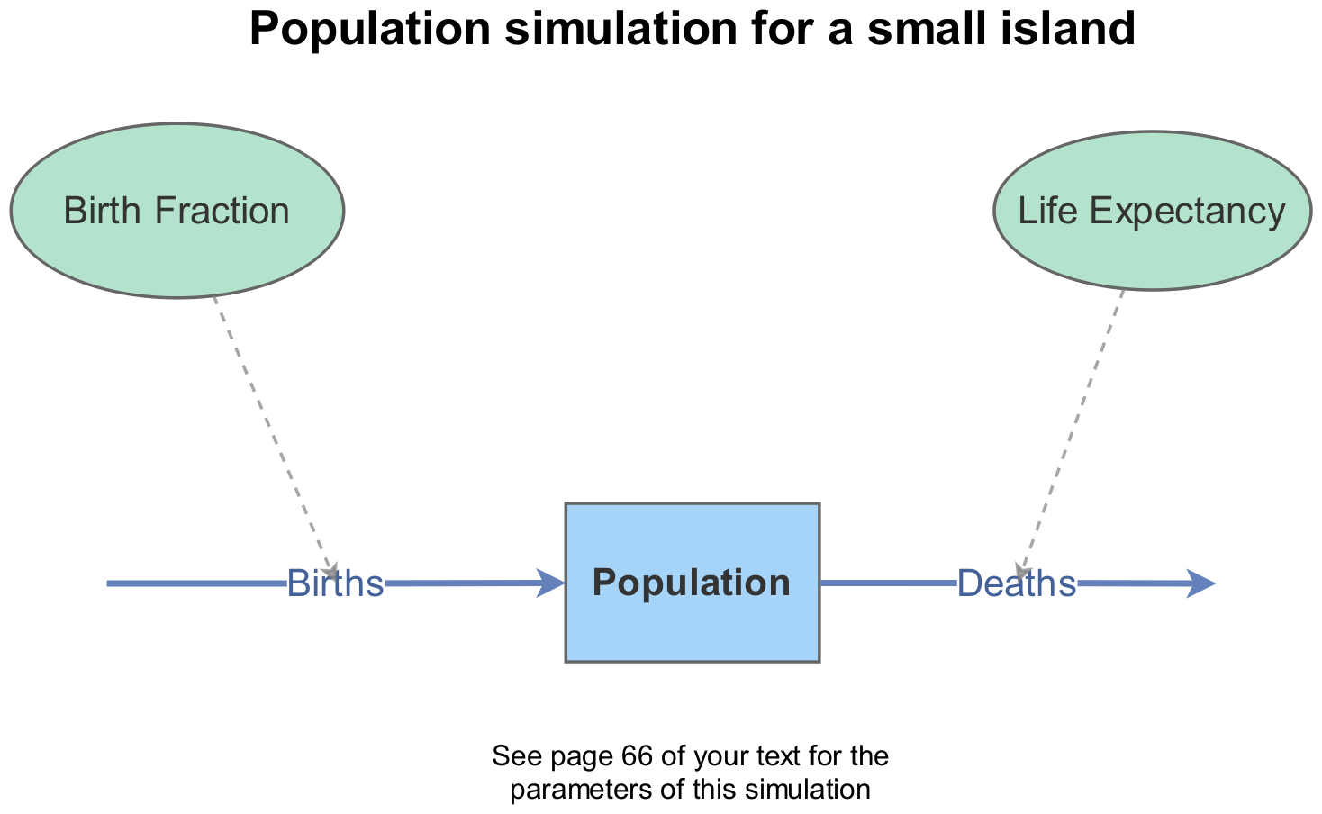 Stock And Flow Diagram Population Stock And Flow
