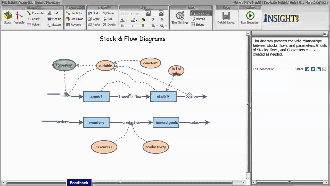 Stock And Flow Diagram Stock Flow Diagrams